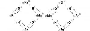 ケルブランの原子転換図